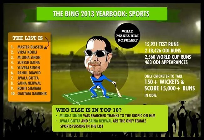 Bing 2013 search trend - most searched Sports person