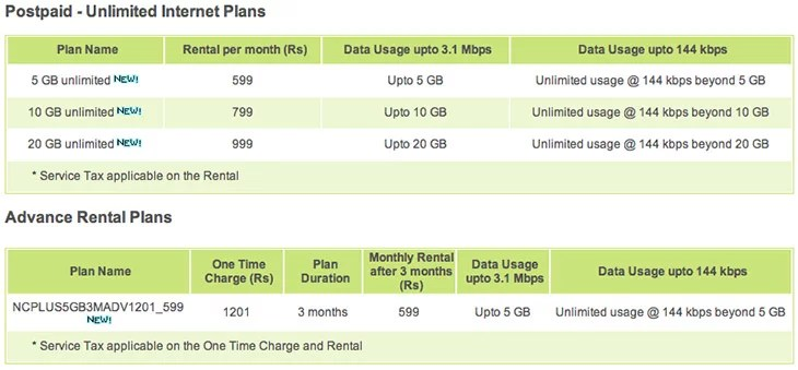 Reliance Netconnect+ new Postpaid Unlimited Internet Plans