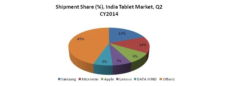 Micromax grabs second position from Apple in Indian Tablet Market (Report)