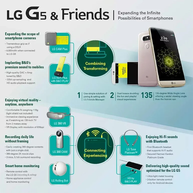 LG G5 Friends specification and features