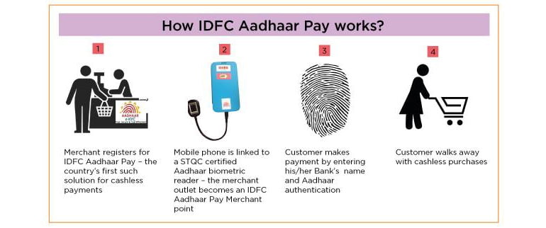 IDFC Aadhaar Pay - Cashless payments solution for merchants