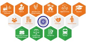 Digital Economy, Tech and IRCTC announcement from Union Budget 2017-18