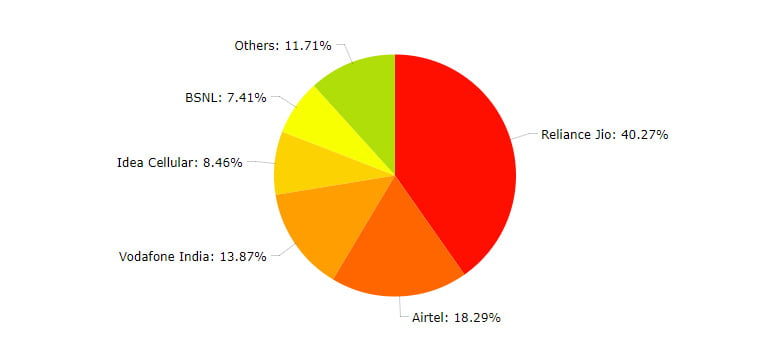 Telecom operators broadband Market Shares as on 31st May, 2017