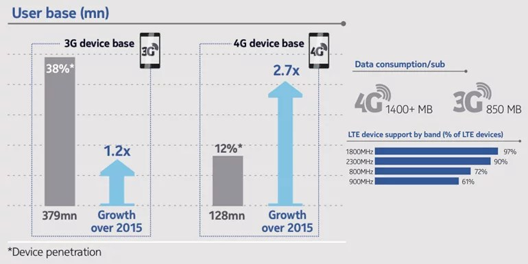 LTE device ecosystem in India