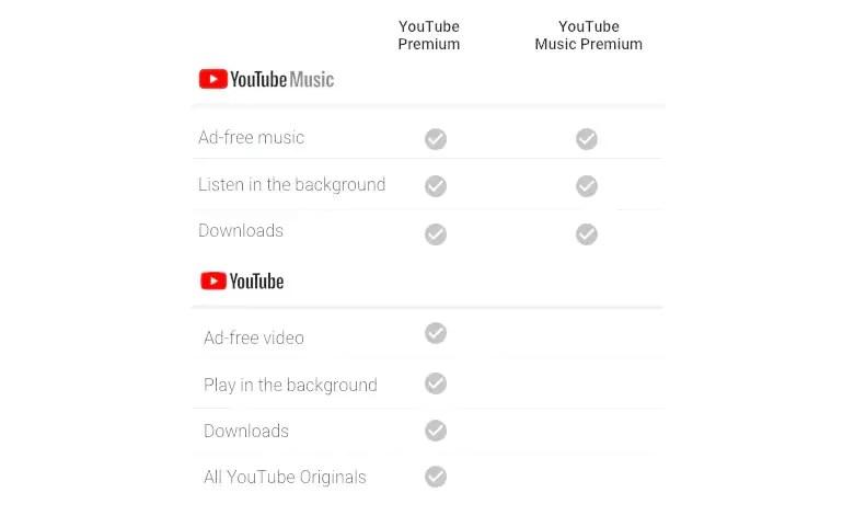 YouTube Premium and YouTube Music Premium India comparison