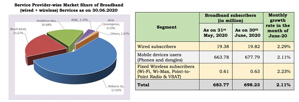Indian ISP providers Market Shares of Wireline Subscribers as on June 2020