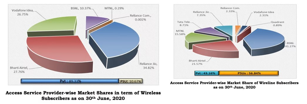 Indian telecom operators Market Shares in term of Wireless Subscribers as on June 2020