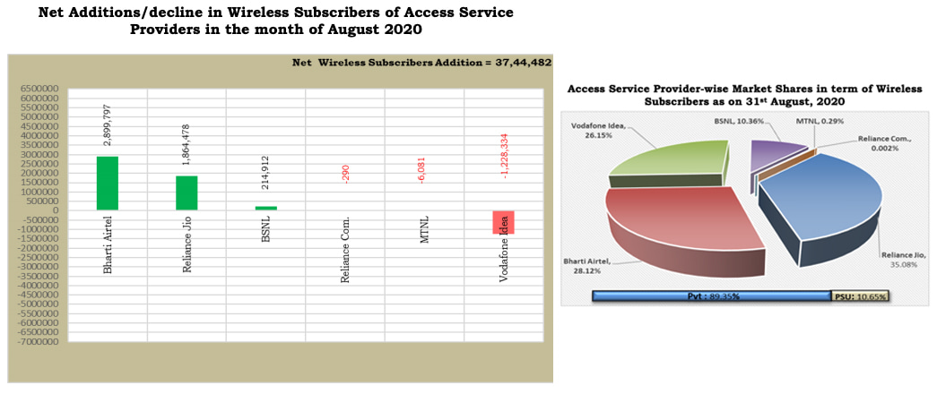 Indian telecom operators Market Shares in term of Wireless Subscribers as on August 2020