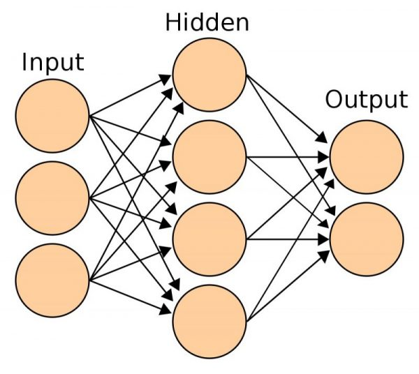 Basic artificial neural network with input, hidden layer, and output