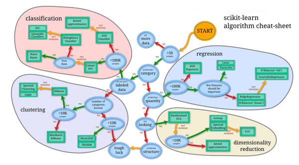 scikit-learn algorithm choice cheat sheet