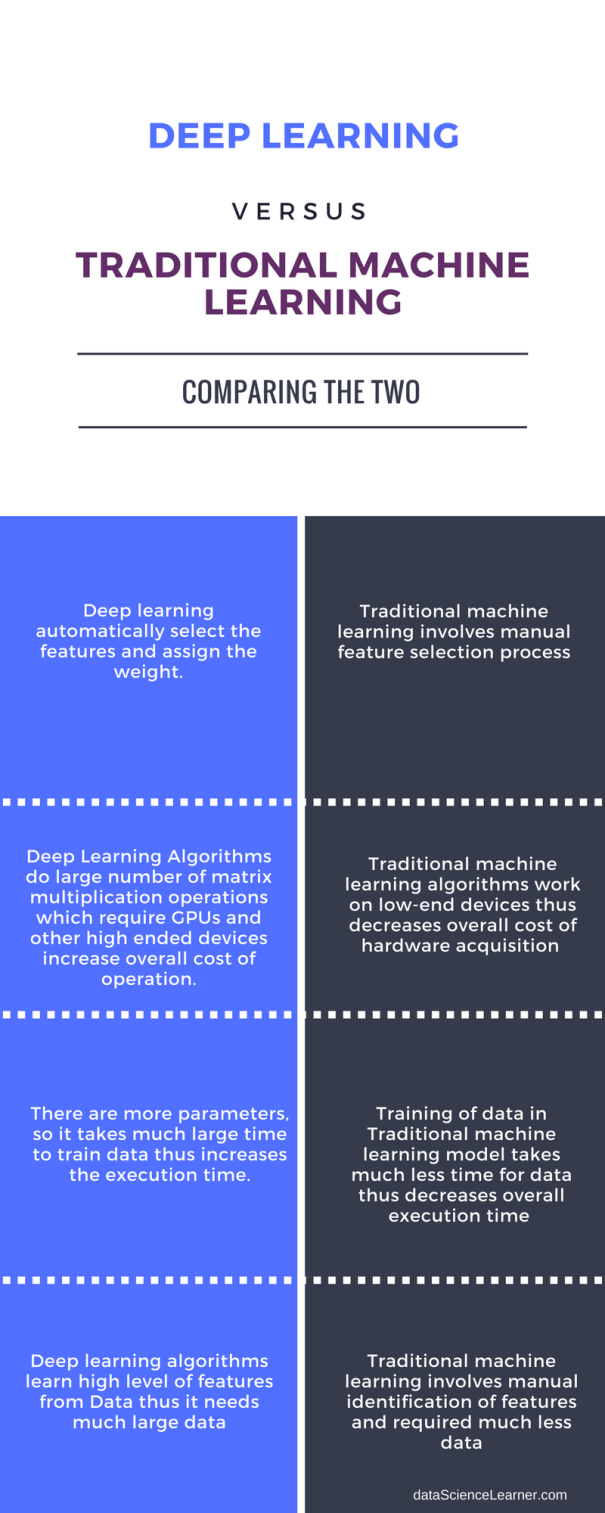 Deep Learning vs Machine Learning (2)