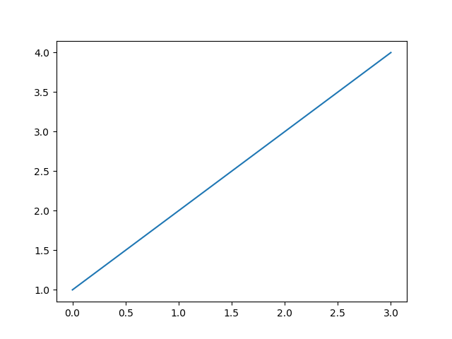 matplotlib tutorial Firstplot python code