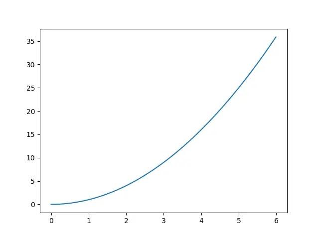 Parabola matplotlib