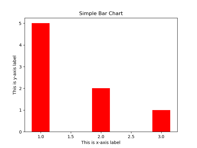 Simple Bar chart with red color