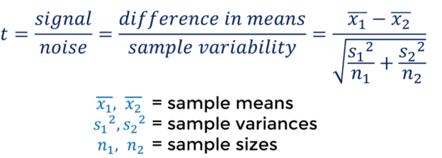 two independent t test in unequal mean and variance