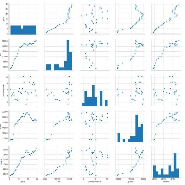 Pair plot of the Enrollment Data
