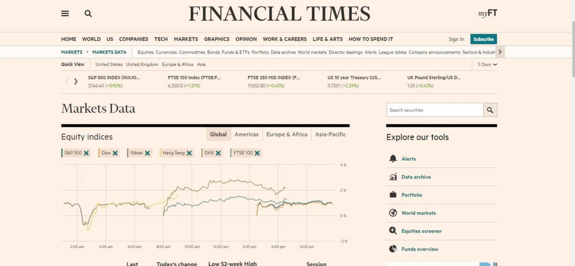Financial Times Market Datasets Official Page