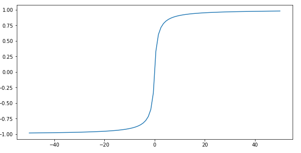 Softsign function graph
