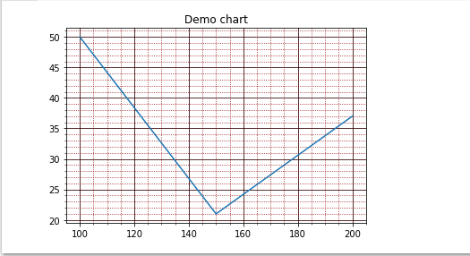 gridlines major and minor in line chart