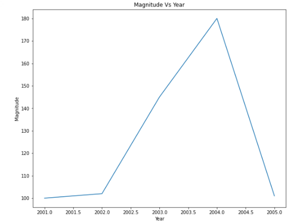 matplotlib increase plot size