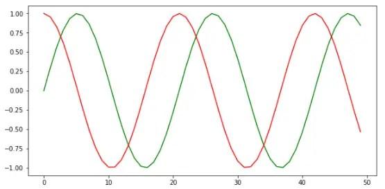 sine way matplotlib chart