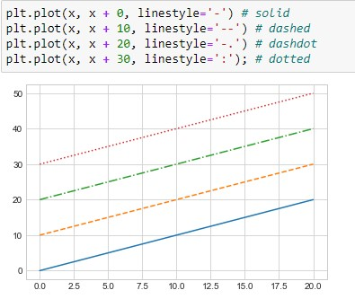Matplotlib Plot Line Style using code