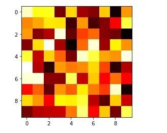 Matplotlib Heatmap using imshow() function