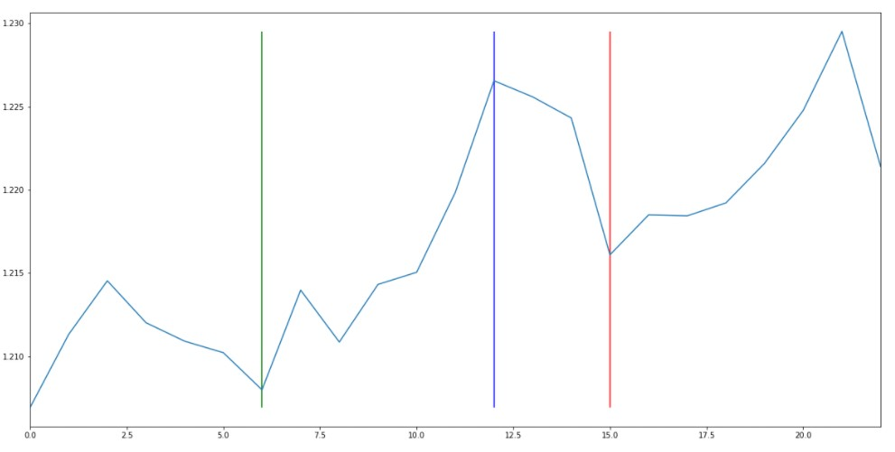 Plotting vertical lines using the vlines() method