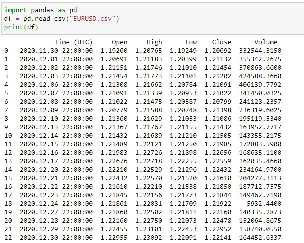 Forex Pair Dataset for Implementing Rolling mean
