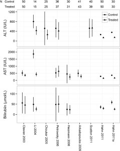 Variation in biochemical outcome measures in studies of ischemic preconditioning.