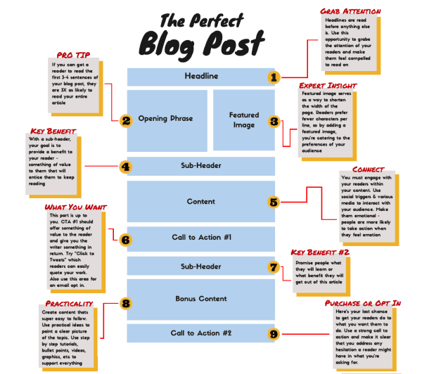How To Create Amazing Blog Content With Ease - DataViking