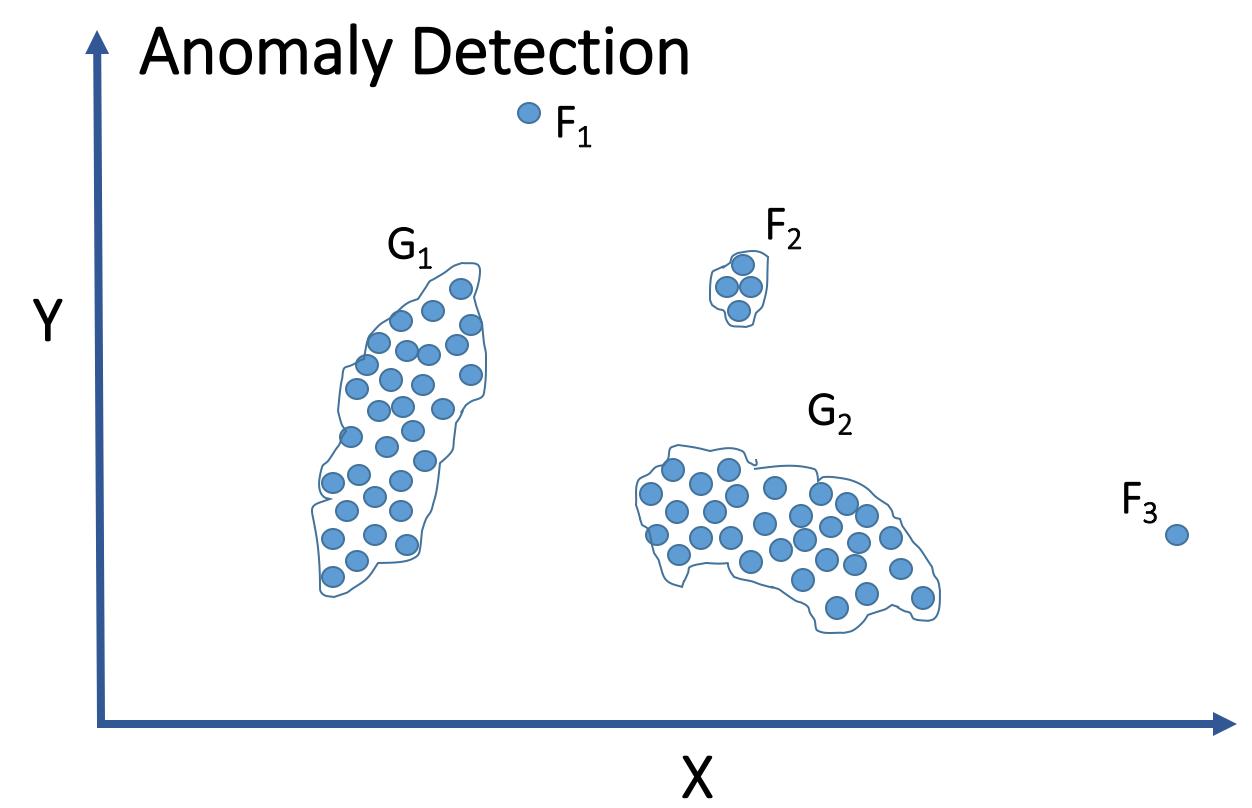 Anomaly detection explaination