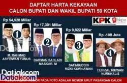 Laporan Harta Kekayaan Cabup Limapuluh Kota dan Wakilnya