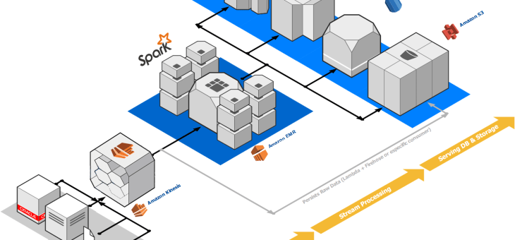 Kappa Architecture Using Managed Cloud Services (Part II)