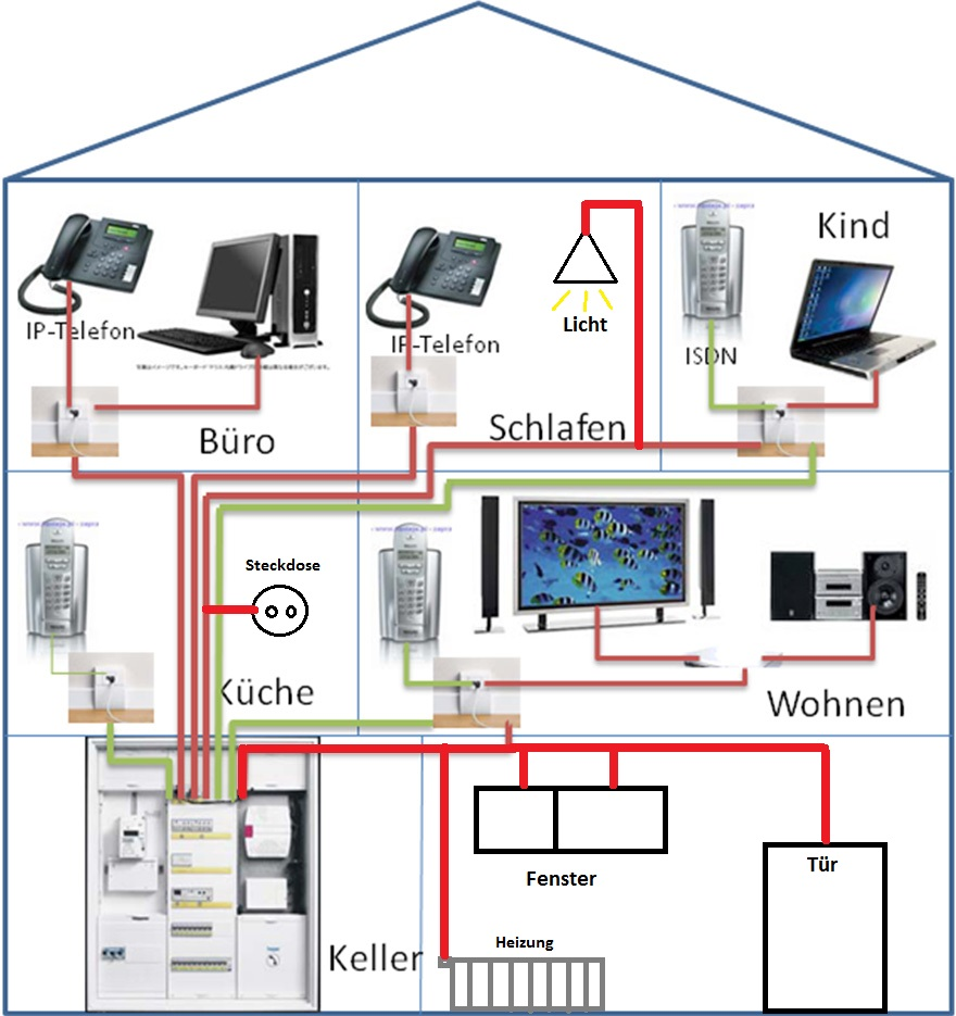 Hausnetz SmartHome