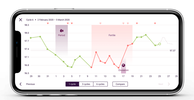 The Natural Cycles app on the graph screen showing a month of temperature data with the user's period, ovulation, and fertile window