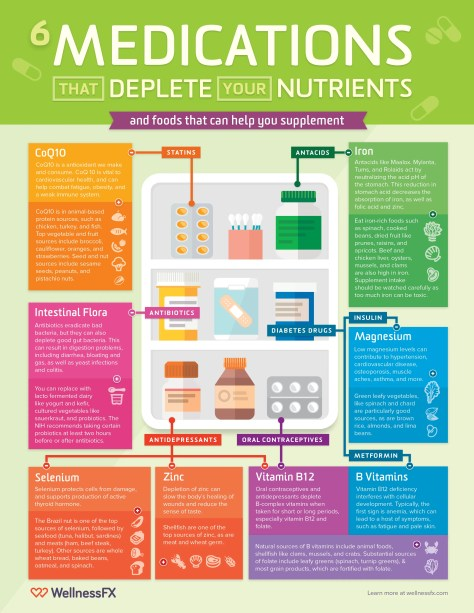 6 Medications that Deplete Your Nutrients and How to Supplement Infographic