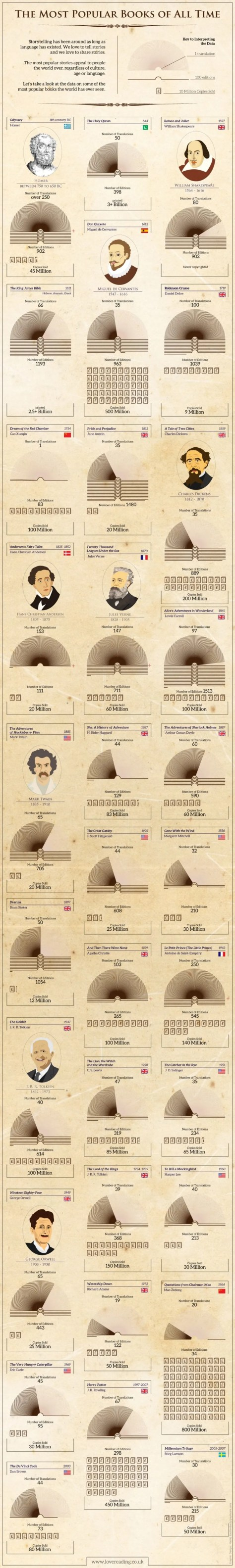 The Most Popular Books Infographic