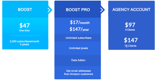 BOOST pricing and upsells