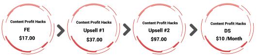 Content Profit Hacks Funnel