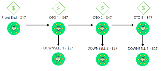 Launchify Pricing and Upsells