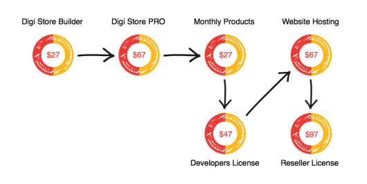 digi store builder sales funnel