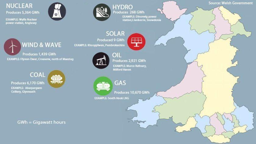 Wales energy