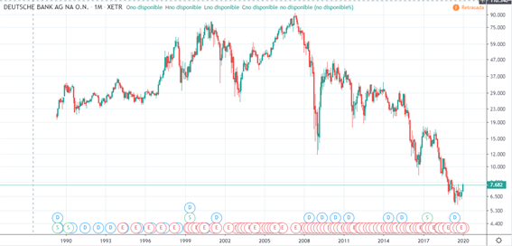 Grafico Deutsche Bank. Tradingview