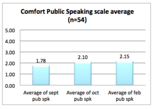 Figure 2: Change in Public Speaking Comfort.