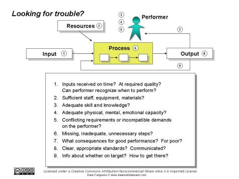 Quick guide to analyzing performance problems