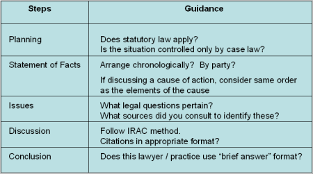 This is not legal advice; you are not a paralegal.