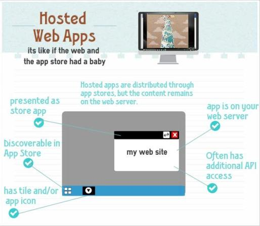 Jeff Burtoft explains hosted web apps very well at http://www.thishereweb.com/hosted-web-apps-explained/