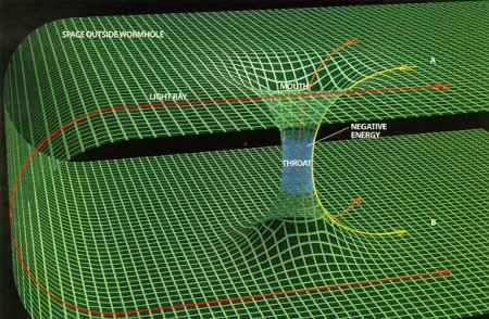 Theoretical Wormhole in Curved Space-time