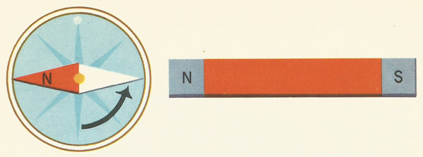 north pole of a magnet pointed toward a compass